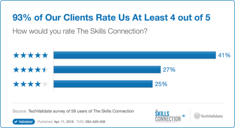 93% of Our Clients Rate Us At Least 4 out of 5