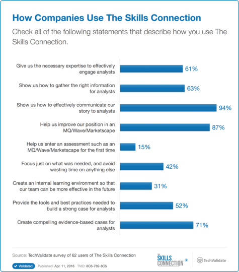 How Companies Use The Skills Connection