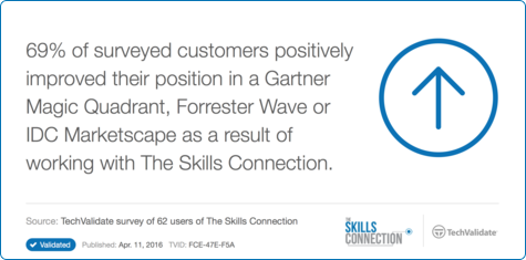 69% of surveyed customers positively improved their position in a Gartner Magic Quadrant, Forrester Wave or IDC Marketscape as a result of working with The Skills Connection.